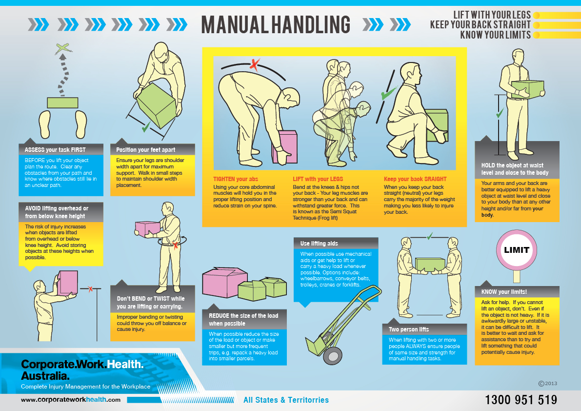 manual handling The drag lift 1 last updated september 2013 quickest is not always best  sadly people don't come with handles often it is tempting to use what seems like.
